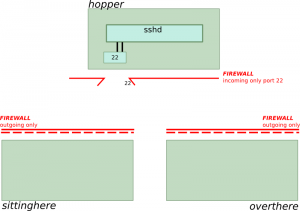 "The initial battlefield: Regular firewalls are installed for ""sittinghere"" and ""overthere"". ""hopper"" has a firewall with only port 22 open."