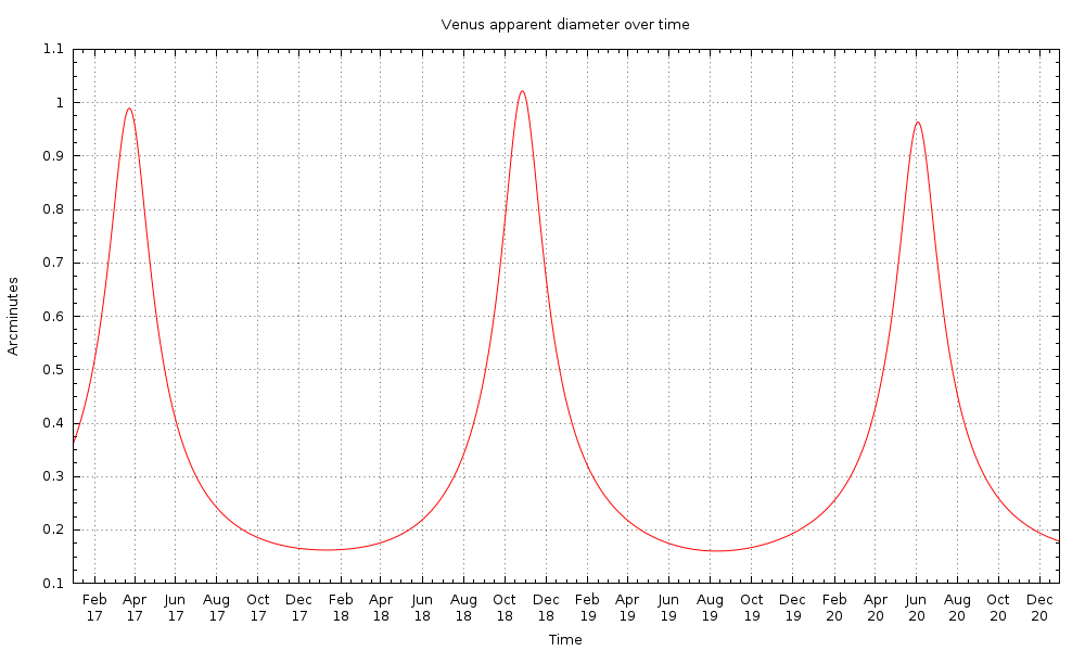 Graph of apparent diameter of Venus in arcminutes for the time period 2017-2020